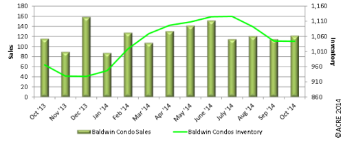 Baldwin Oct 2014 Condo Sales